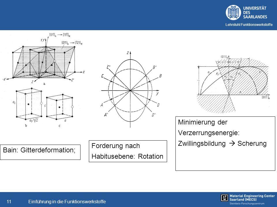 Einführung in die Funktionswerkstoffe11 Lehrstuhl Funktionswerkstoffe Bain: Gitterdeformation; Minimierung der Verzerrungsenergie: Zwillingsbildung Sc