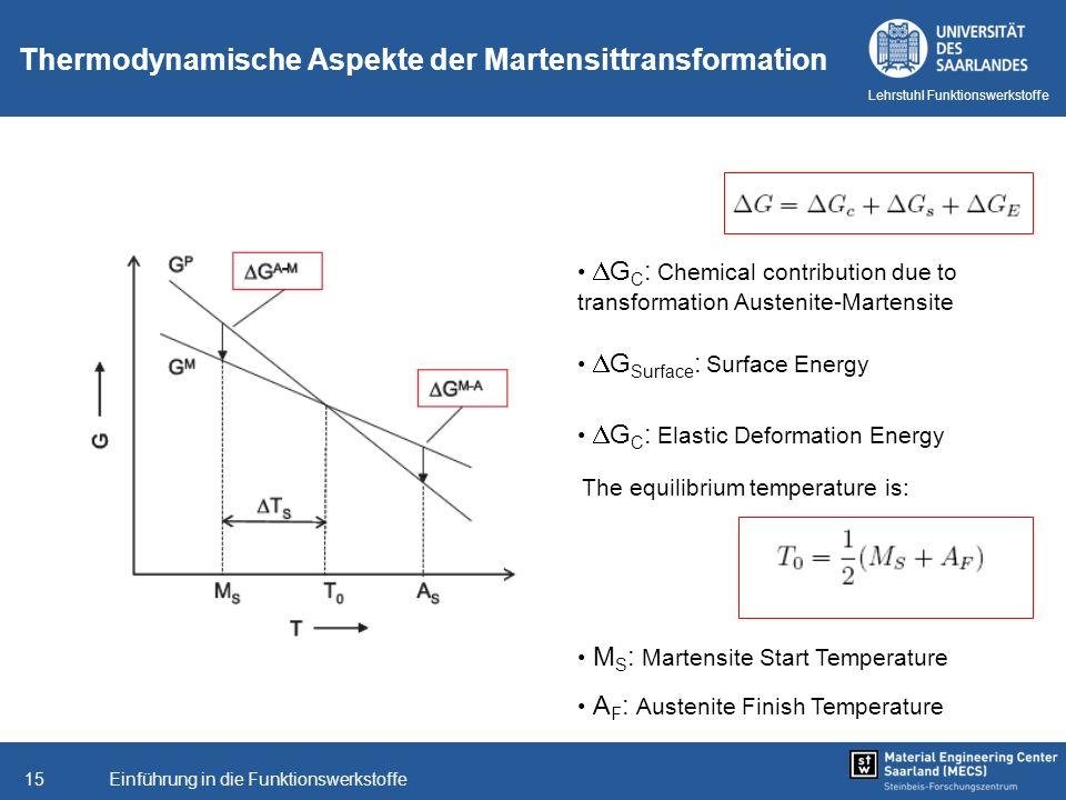 Einführung in die Funktionswerkstoffe15 Lehrstuhl Funktionswerkstoffe Thermodynamische Aspekte der Martensittransformation G C : Chemical contribution