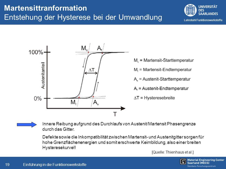 Einführung in die Funktionswerkstoffe19 Lehrstuhl Funktionswerkstoffe [Quelle: Thienhaus et al.] Martensittranformation Entstehung der Hysterese bei d