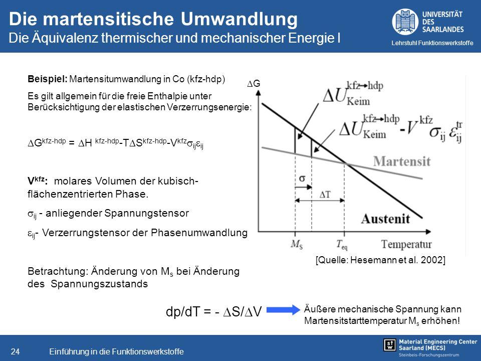 Einführung in die Funktionswerkstoffe24 Lehrstuhl Funktionswerkstoffe Beispiel: Martensitumwandlung in Co (kfz-hdp) Es gilt allgemein für die freie En