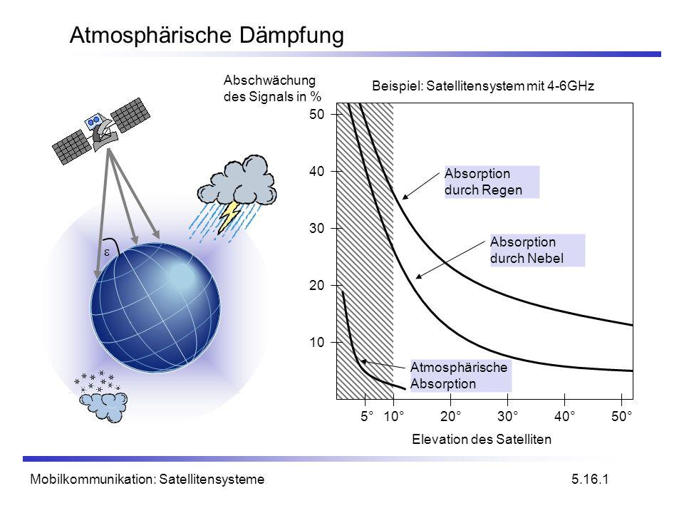 Mobilkommunikation: Satellitensysteme Atmosphärische Dämpfung 5.16.1 Beispiel: Satellitensystem mit 4-6GHz Elevation des Satelliten 5°10°20°30°40°50°