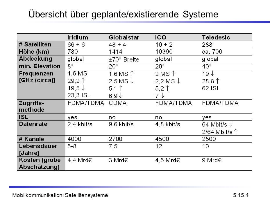 Mobilkommunikation: Satellitensysteme Übersicht über geplante/existierende Systeme 5.15.4