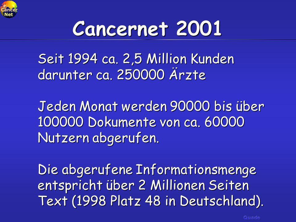Seit 1994 ca. 2,5 Million Kunden darunter ca. 250000 Ärzte Jeden Monat werden 90000 bis über 100000 Dokumente von ca. 60000 Nutzern abgerufen. Die abg