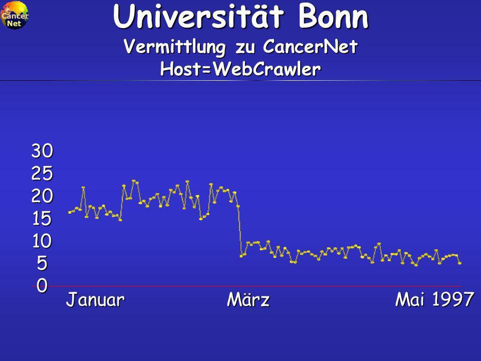 Universität Bonn Vermittlung zu CancerNet Host=WebCrawler Januar März Mai 1997 Januar März Mai 1997 30 25 20 15 10 5 0