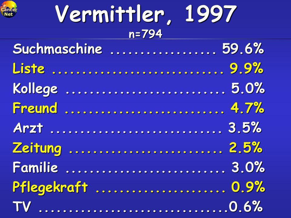 Vermittler, 1997 n=794 Suchmaschine.................. 59.6% Liste............................. 9.9% Kollege........................... 5.0% Freund....