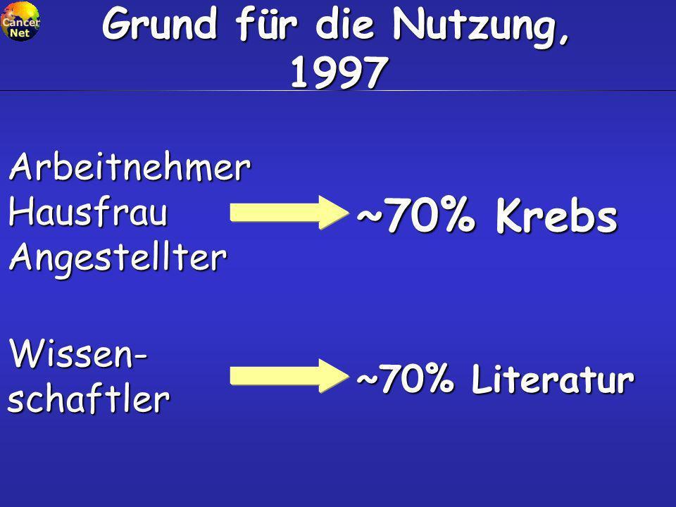 Grund für die Nutzung, 1997 Arbeitnehmer Hausfrau Angestellter ~70% Krebs Wissen- schaftler ~70% Literatur