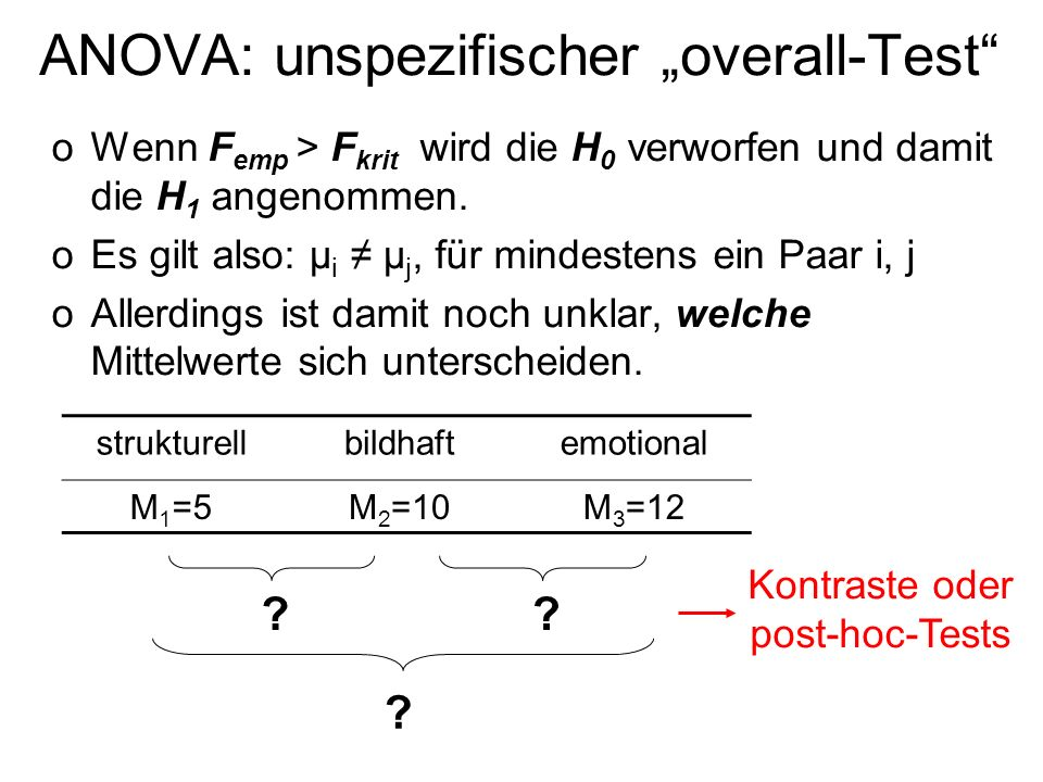 ANOVA: unspezifischer overall-Test oWenn F emp > F krit wird die H 0 verworfen und damit die H 1 angenommen. oEs gilt also: μ i μ j, für mindestens ei