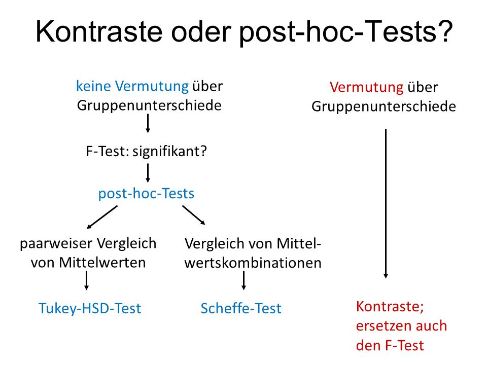 II.Interpretation wichtiger post-hoc-Tests