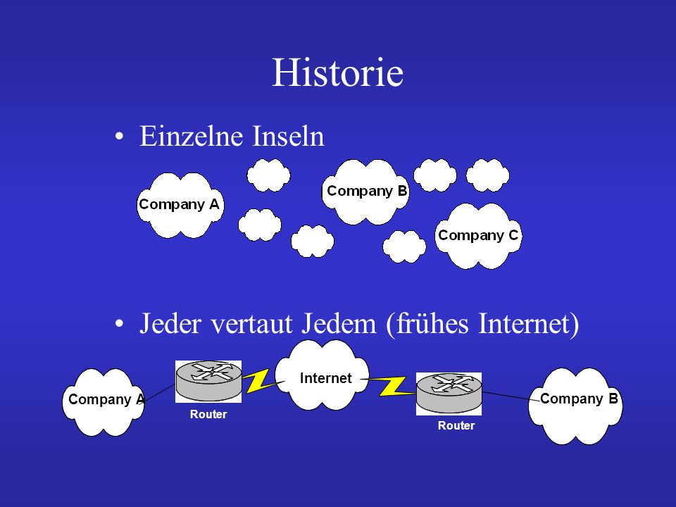 Historie Einzelne Inseln Jeder vertaut Jedem (frühes Internet) Internet Company B Company A Router