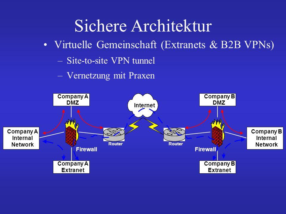 und weiter … Virtuell mobile Arbeitsweise (C2B VPNs) –Zunehmend schneller Internetzugang –Firewalls mit VPN-Funktionalität –Dedizierte VPN-Konzentratoren machen den Zugang für mobile Arbeitsplätze von der Firewall unabhängig
