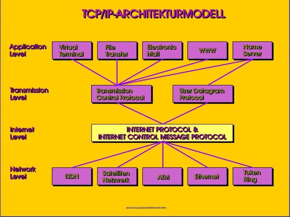Netzwerke In einem lokalen physikalischen Netzwerk erkennen sich die Teilnehmer mittels der MAC-Adresse (Media Access Control (Schicht 2 des OSI Referenz Modells)) der Netzwerk Karte (arp –a unter Windows).