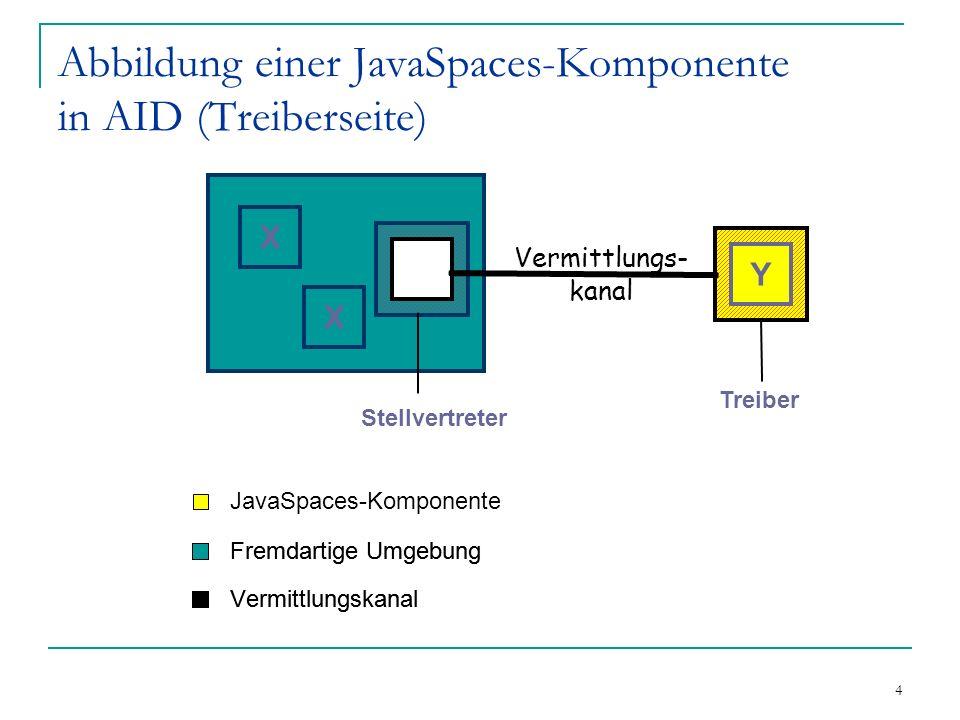 4 Abbildung einer JavaSpaces-Komponente in AID (Treiberseite) X X Y Vermittlungs- kanal Fremdartige Umgebung Vermittlungskanal Stellvertreter Treiber JavaSpaces-Komponente