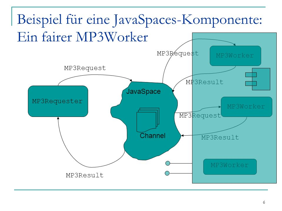 17 Schnittstelle der Komponente aus Sicht einer aufrufbasierten Java-Umgebung public interface MP3Worker { //public MP3Worker(String channelName); public int getTailPosition(String channel); /** @Async **/ public void setTail(String channel, int position); public byte[] encodeMP3(String inputName, String channelName, int position, String from, byte[] data ); }