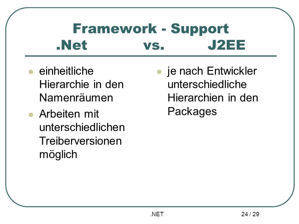 .NET 24 / 29 Framework - Support.Net vs. J2EE einheitliche Hierarchie in den Namenräumen Arbeiten mit unterschiedlichen Treiberversionen möglich je na