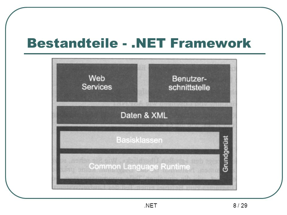 .NET 9 / 29 Framework – Namensräume, Klassen Hierarchische Aufteilung vorgefertigter Methoden, Funktionen sowie Variablen für alle.NET- tauglichen Programmiersprachen Aufteilung nach Anwendungen
