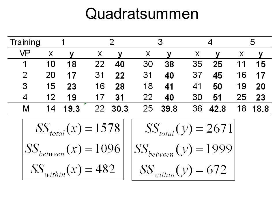Quadratsummen