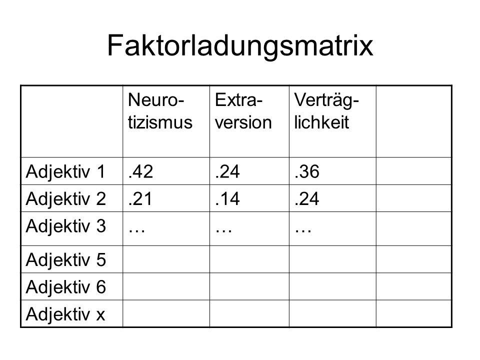 Faktorladungsmatrix Neuro- tizismus Extra- version Verträg- lichkeit Adjektiv 1.42.24.36 Adjektiv 2.21.14.24 Adjektiv 3……… Adjektiv 5 Adjektiv 6 Adjek