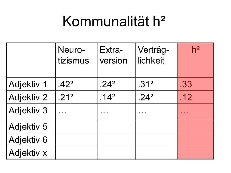 Kommunalität h² Neuro- tizismus Extra- version Verträg- lichkeit h² Adjektiv 1.42².24².31².33 Adjektiv 2.21².14².24².12 Adjektiv 3………… Adjektiv 5 Adje