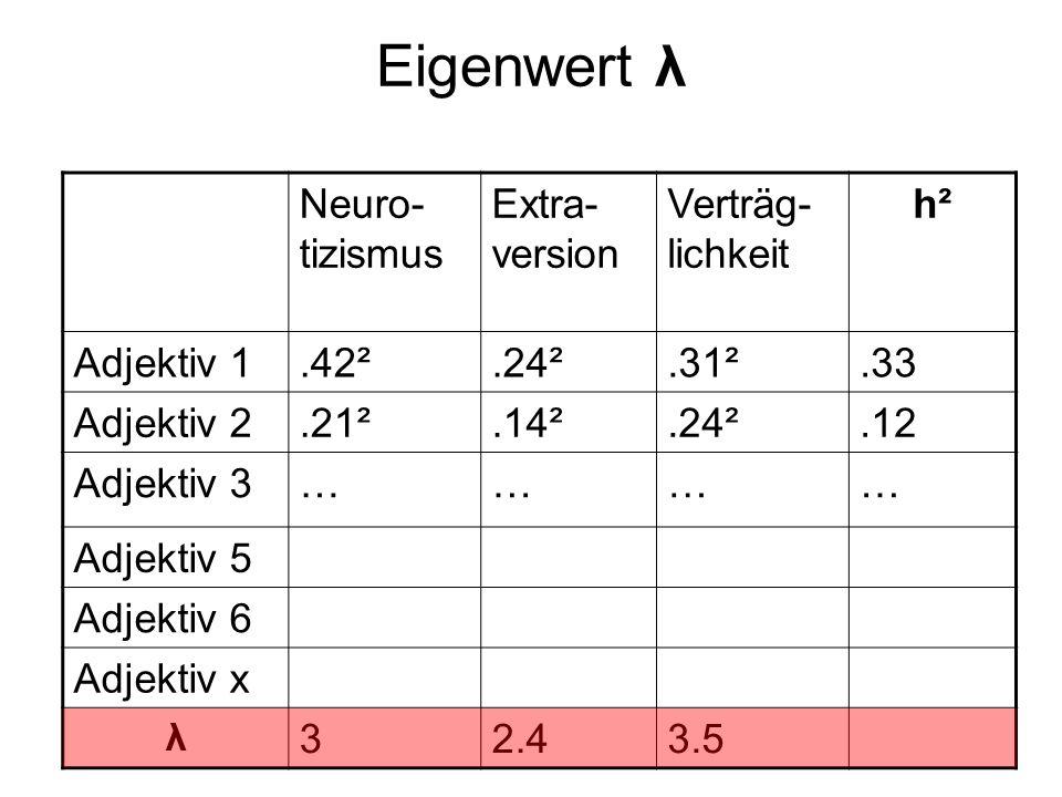 Eigenwert λ Neuro- tizismus Extra- version Verträg- lichkeit h² Adjektiv 1.42².24².31².33 Adjektiv 2.21².14².24².12 Adjektiv 3………… Adjektiv 5 Adjektiv