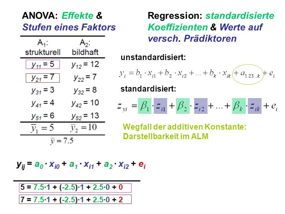 ANOVA: Effekte & Stufen eines Faktors Regression: standardisierte Koeffizienten & Werte auf versch. Prädiktoren unstandardisiert: standardisiert: Wegf