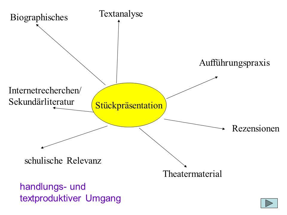 Stückpräsentation Biographisches Textanalyse Aufführungspraxis Rezensionen Theatermaterial Internetrecherchen/ Sekundärliteratur schulische Relevanz h