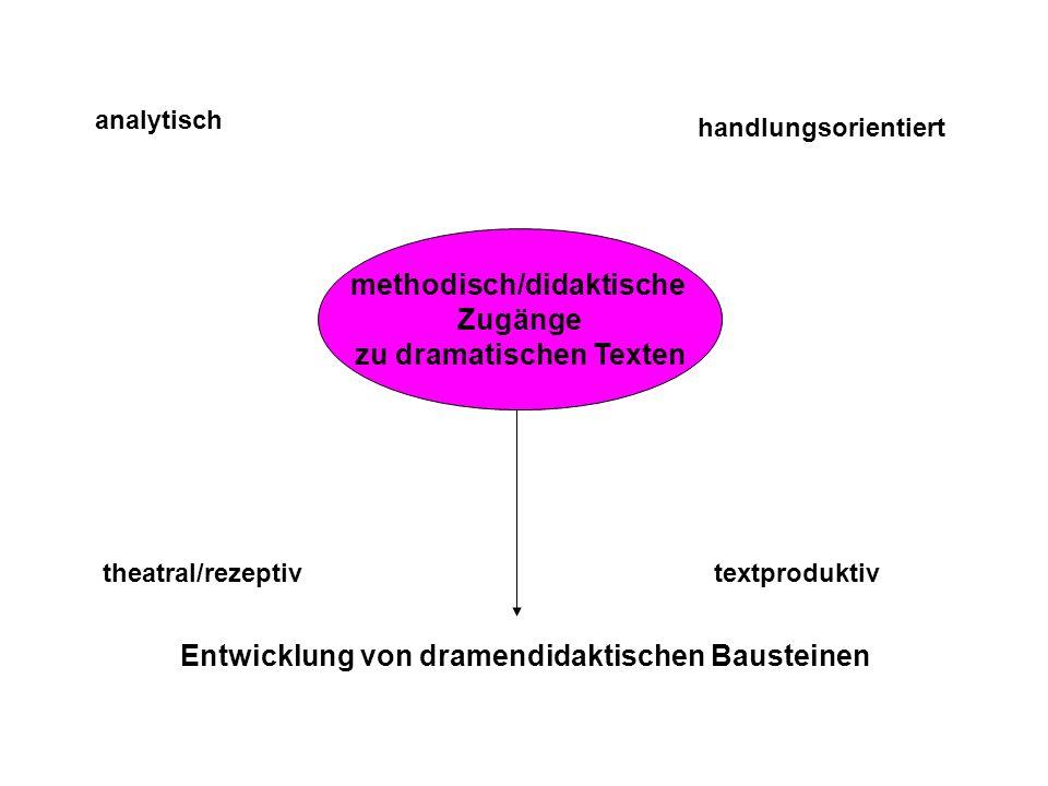 methodisch/didaktische Zugänge zu dramatischen Texten analytisch theatral/rezeptiv handlungsorientiert textproduktiv Entwicklung von dramendidaktische