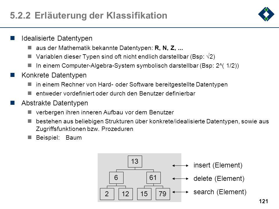 120 5.2.1Klassifikation der Datentypen Datentypen IdealisierteAbstrakteKonkrete EinfacheStrukturiertePointer(Zeiger) Boolean (Wahrheitswert) Integer (