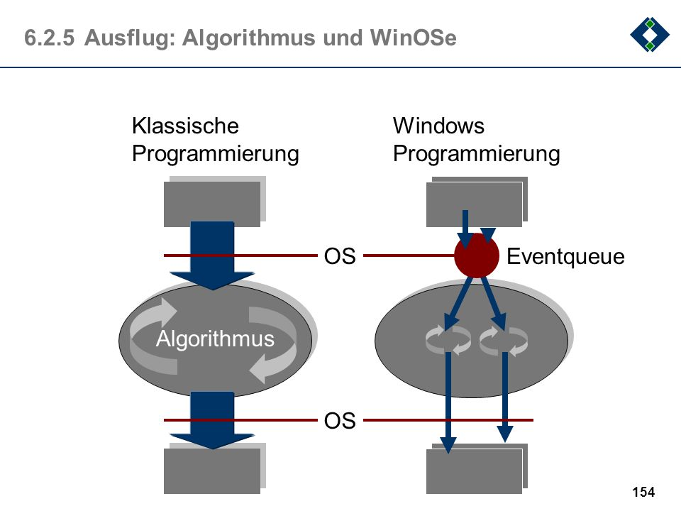 153 6.2.4 Algorithmen und Programme: Beziehungen Programmieren setzt Algorithmenentwicklung voraus Kein Programm ohne Algorithmus ! Jedes Programm rep