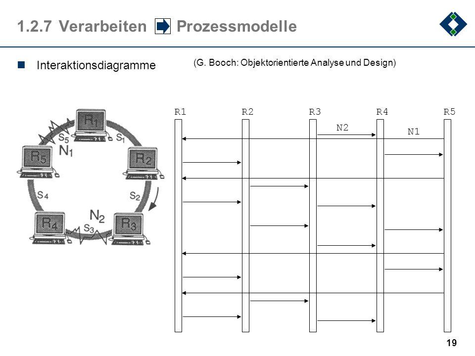 18 1.2.7Verarbeiten Prozessmodelle Petri-Netze (C.A.Petri: Kommunikation und Automaten))