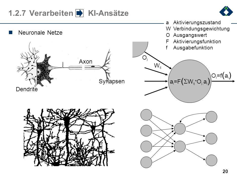 19 1.2.7Verarbeiten Prozessmodelle Interaktionsdiagramme (G. Booch: Objektorientierte Analyse und Design) R1R2R3R4R5 N2 N1