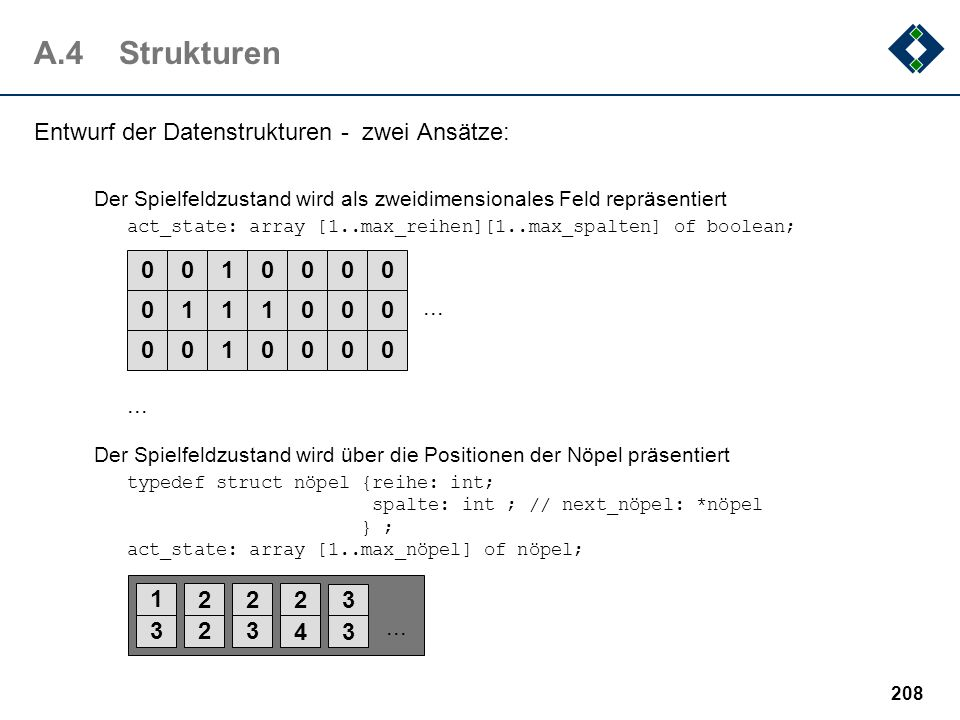 207 A.4Formalisierung Gegeben ist: Eine zweidimensionales Spielfeld Annahme:die Grenzen werden verbunden. Auch möglich:Unendliche Grenzen, abschneiden