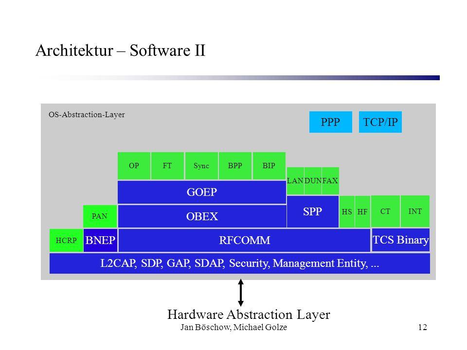Jan Böschow, Michael Golze12 Architektur – Software II OS-Abstraction-Layer TCP/IPPPP L2CAP, SDP, GAP, SDAP, Security, Management Entity,... HCRP BNEP