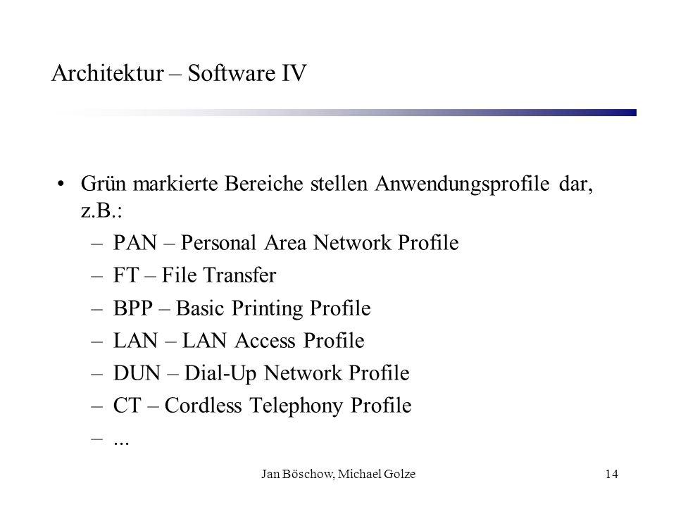 Jan Böschow, Michael Golze14 Architektur – Software IV Grün markierte Bereiche stellen Anwendungsprofile dar, z.B.: –PAN – Personal Area Network Profi