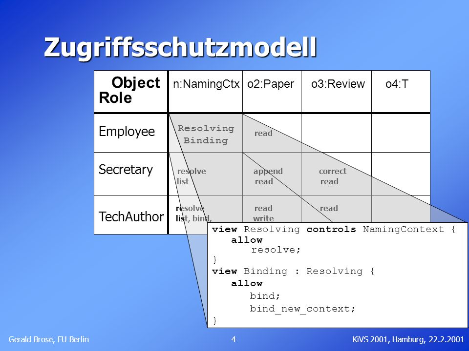 Gerald Brose, FU Berlin 4KiVS 2001, Hamburg, 22.2.2001 Object n:NamingCtx o2:Paper o3:Review o4:T Role resolve Employee bind read bind_new_ctx. Secret
