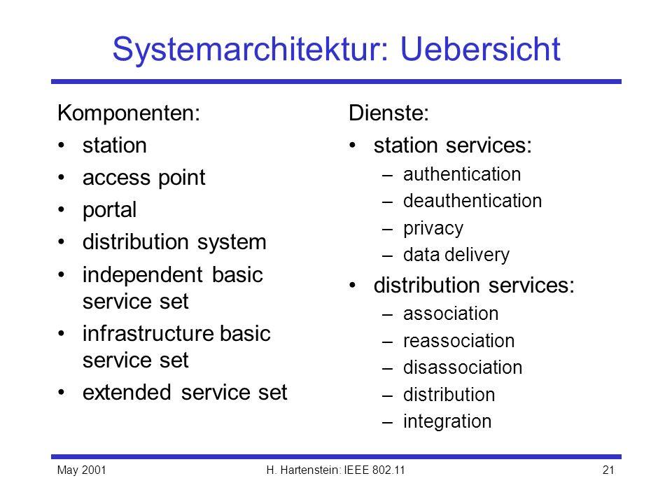 May 2001H. Hartenstein: IEEE 802.1121 Systemarchitektur: Uebersicht Komponenten: station access point portal distribution system independent basic ser