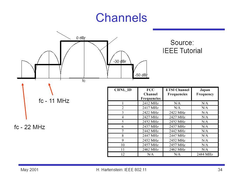 May 2001H. Hartenstein: IEEE 802.1134 Channels Source: IEEE Tutorial fc - 11 MHz fc - 22 MHz