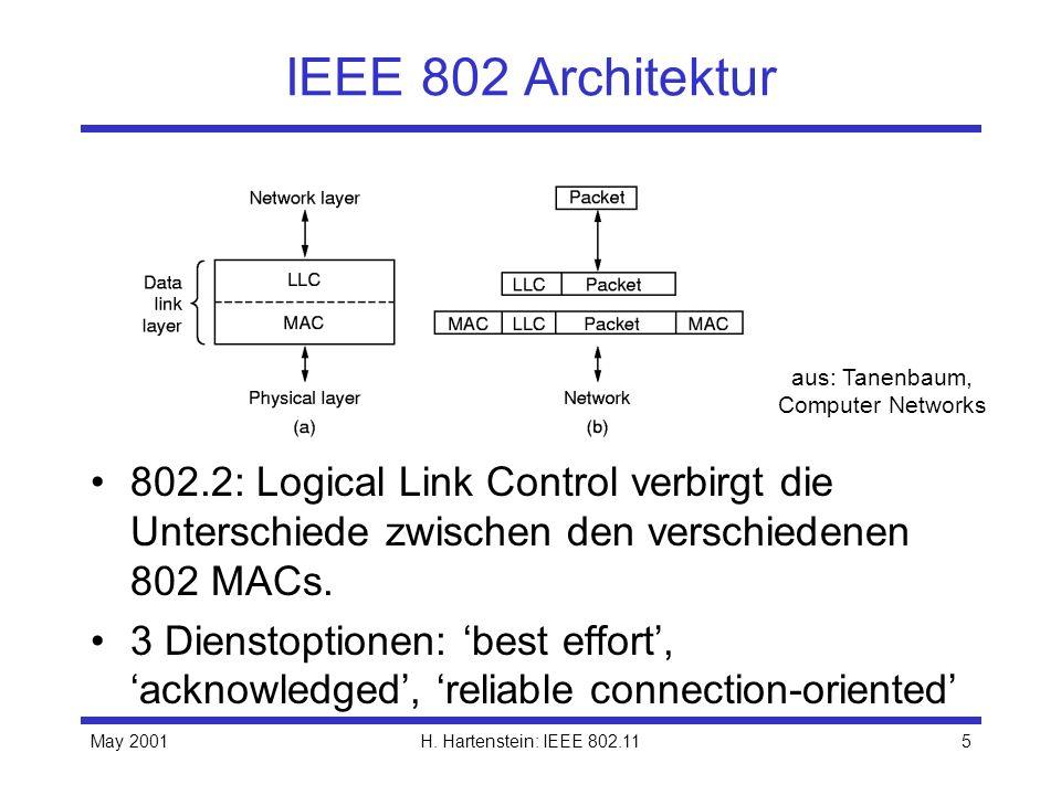 May 2001H. Hartenstein: IEEE 802.115 IEEE 802 Architektur 802.2: Logical Link Control verbirgt die Unterschiede zwischen den verschiedenen 802 MACs. 3