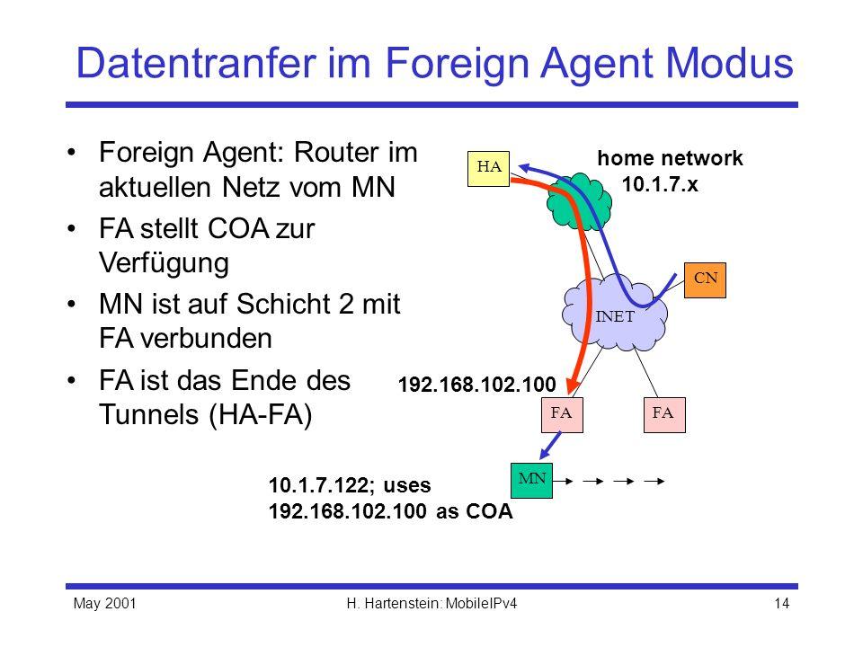 May 2001H. Hartenstein: MobileIPv414 Datentranfer im Foreign Agent Modus Foreign Agent: Router im aktuellen Netz vom MN FA stellt COA zur Verfügung MN