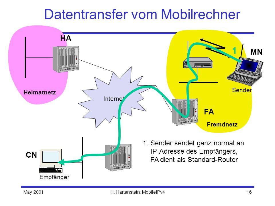 May 2001H. Hartenstein: MobileIPv416 Datentransfer vom Mobilrechner Internet Empfänger FA HA MN Heimatnetz Fremdnetz Sender 1 1. Sender sendet ganz no