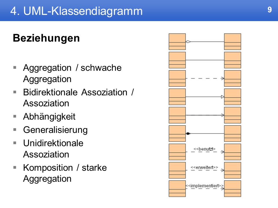 8 4. UML-Klassendiagramm Abstrakte Klassen Bsp: Personen sind Professoren, Studenten und Tutoren.