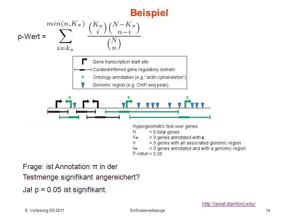 8. Vorlesung SS 2011Softwarewerkzeuge14 Beispiel http://great.stanford.edu/ p-Wert = Frage: ist Annotation π in der Testmenge signifikant angereichert