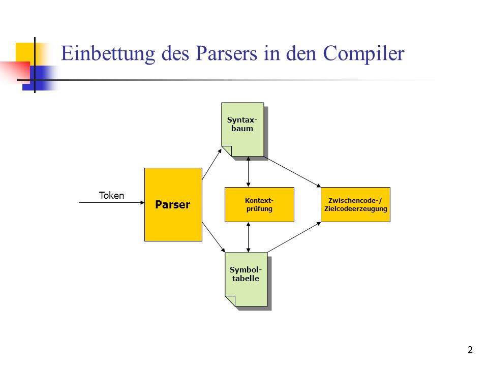 2 Einbettung des Parsers in den Compiler Kontext- prüfung Parser Token Syntax- baum Parser Symbol- tabelle Zwischencode-/ Zielcodeerzeugung