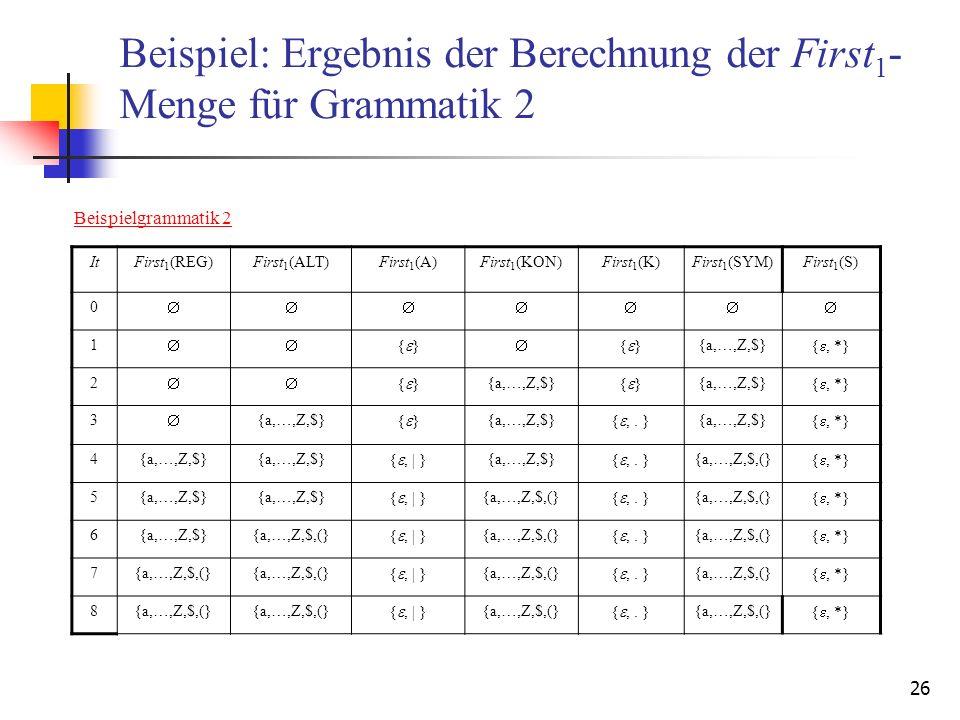 26 Beispiel: Ergebnis der Berechnung der First 1 - Menge für Grammatik 2 ItFirst 1 (REG)First 1 (ALT)First 1 (A)First 1 (KON)First 1 (K)First 1 (SYM)F