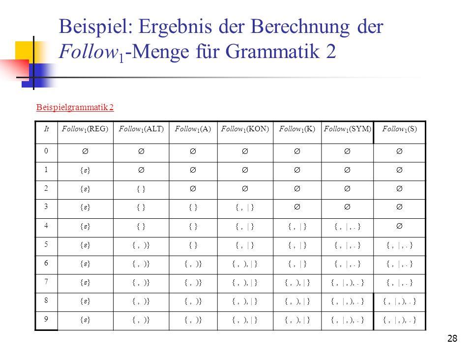 28 Beispiel: Ergebnis der Berechnung der Follow 1 -Menge für Grammatik 2 Beispielgrammatik 2 ItFollow 1 (REG)Follow 1 (ALT)Follow 1 (A)Follow 1 (KON)F