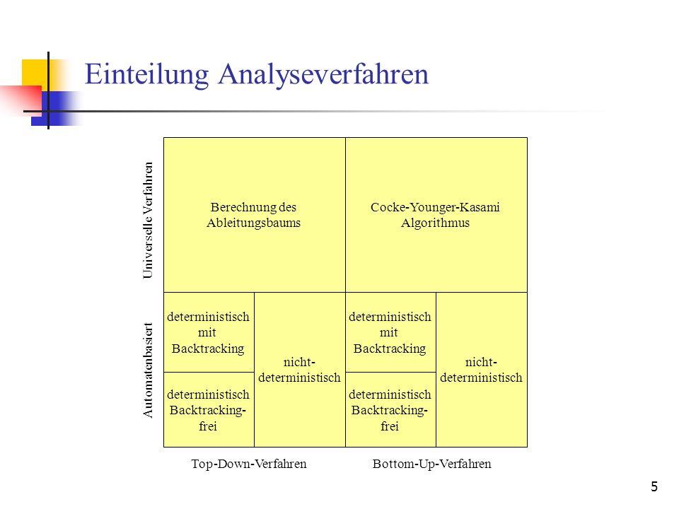 16 Backtrackingfreie Analyse Ziel: In jeder Situation Wahl des richtigen Takts und der richtigen Alternative im Ableitungs-/Reduktionstakt, so dass Sackgassen vermieden werden.
