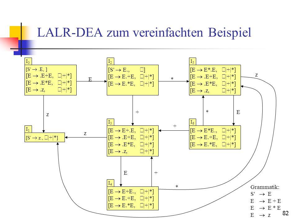 82 LALR-DEA zum vereinfachten Beispiel [S'.E, ] [E.E+E, |+|*] [E.E*E, |+|*] [E.z, |+|*] [S' z., |+|* ] I0I0 I1I1 [S' E., ] [E E.+E, |+|*] [E E.*E, |+|