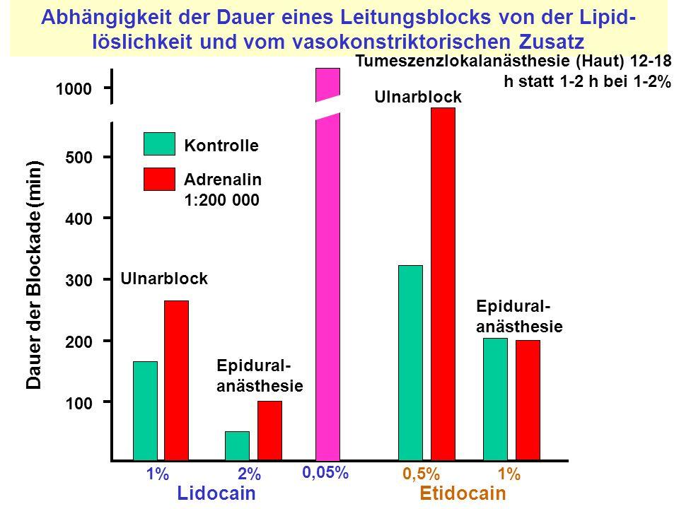 Abhängigkeit der Dauer eines Leitungsblocks von der Lipid- löslichkeit und vom vasokonstriktorischen Zusatz LidocainEtidocain Kontrolle Adrenalin 1:20
