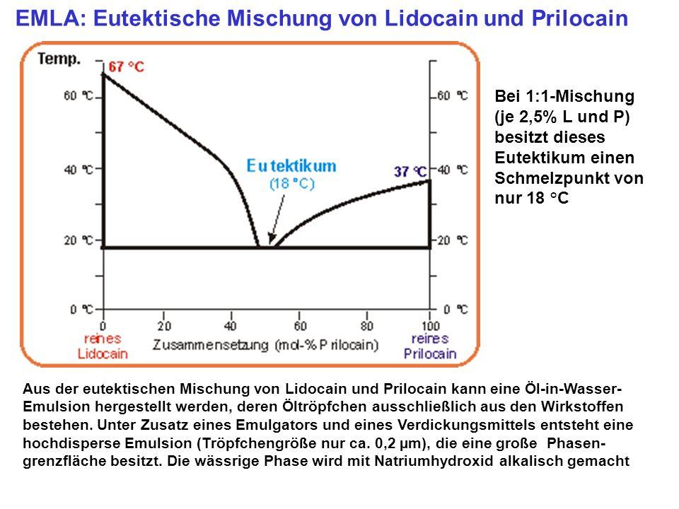 EMLA: Eutektische Mischung von Lidocain und Prilocain Bei 1:1-Mischung (je 2,5% L und P) besitzt dieses Eutektikum einen Schmelzpunkt von nur 18 °C Au