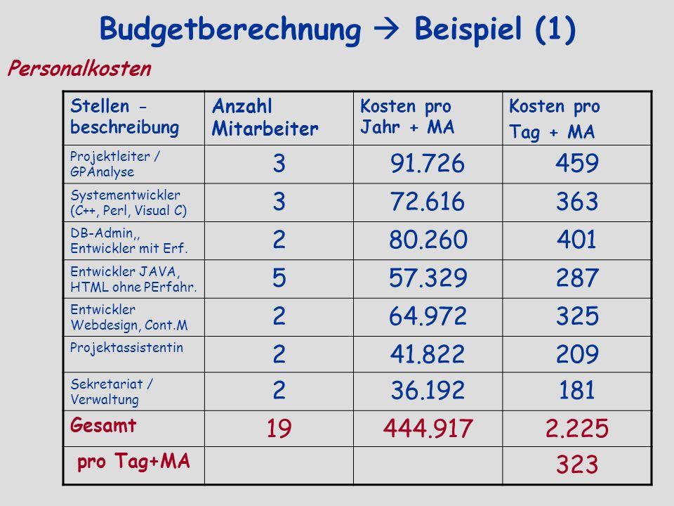 Budgetberechnung Beispiel (1) Personalkosten Stellen - beschreibung Anzahl Mitarbeiter Kosten pro Jahr + MA Kosten pro Tag + MA Projektleiter / GPAnal
