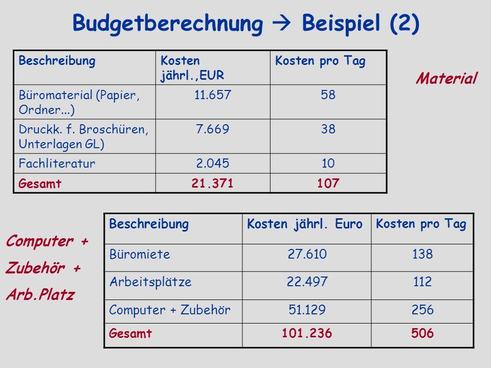 Budgetberechnung Beispiel (2) BeschreibungKosten jährl.,EUR Kosten pro Tag Büromaterial (Papier, Ordner...) 11.65758 Druckk. f. Broschüren, Unterlagen
